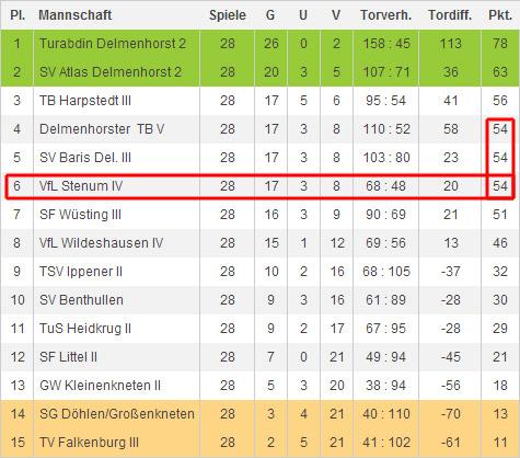 Die Abschlusstabelle der 4. Kreisklasse OL-Land/Delmenhorst; Saison 2012/13
